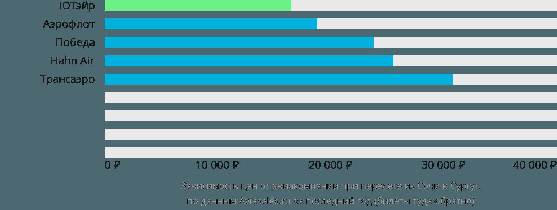 Динамика цен в зависимости от авиакомпании, совершающей перелет из Сочи в Сургут