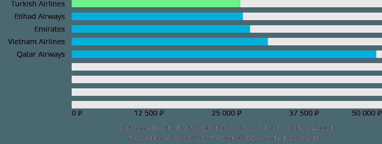 Динамика цен в зависимости от авиакомпании, совершающей перелет из Сочи в Хошимин