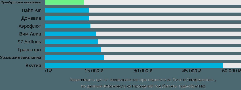 Динамика цен в зависимости от авиакомпании, совершающей перелет из Сочи в Симферополь