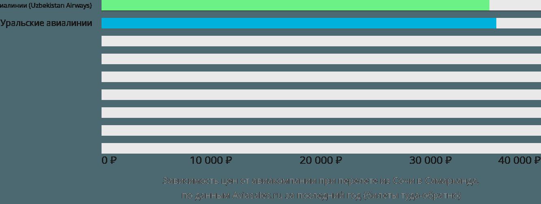 Динамика цен в зависимости от авиакомпании, совершающей перелет из Сочи в Самарканда