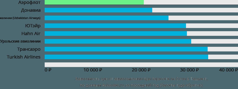 Динамика цен в зависимости от авиакомпании, совершающей перелет из Сочи в Ташкент