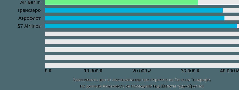 Динамика цен в зависимости от авиакомпании, совершающей перелет из Сочи на Тенерифе
