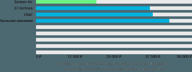 Динамика цен в зависимости от авиакомпании, совершающей перелет из Сочи в Таджикистан