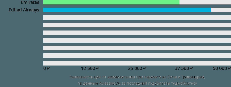 Динамика цен в зависимости от авиакомпании, совершающей перелет из Сочи в Тривандрам