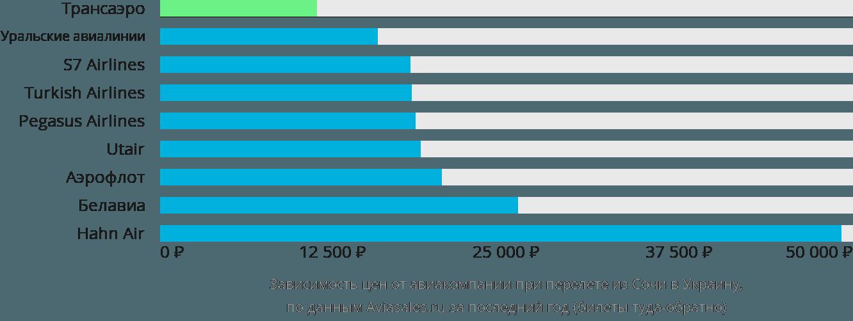 Динамика цен в зависимости от авиакомпании, совершающей перелет из Сочи в Украину