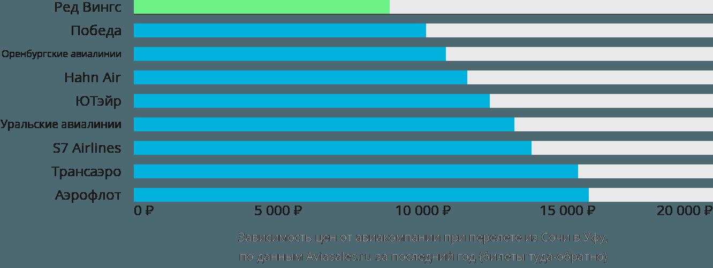 Динамика цен в зависимости от авиакомпании, совершающей перелет из Сочи в Уфу