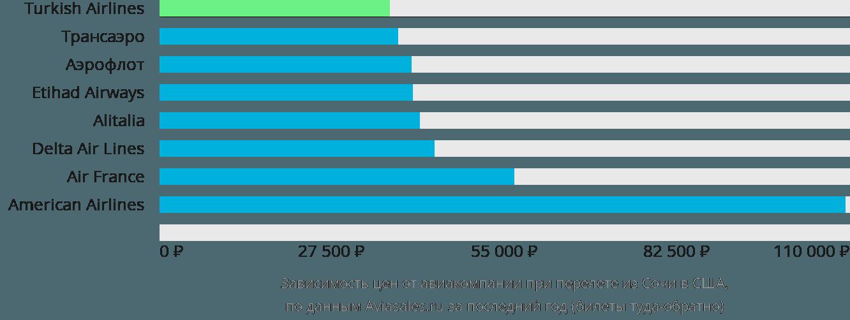 Динамика цен в зависимости от авиакомпании, совершающей перелет из Сочи в США