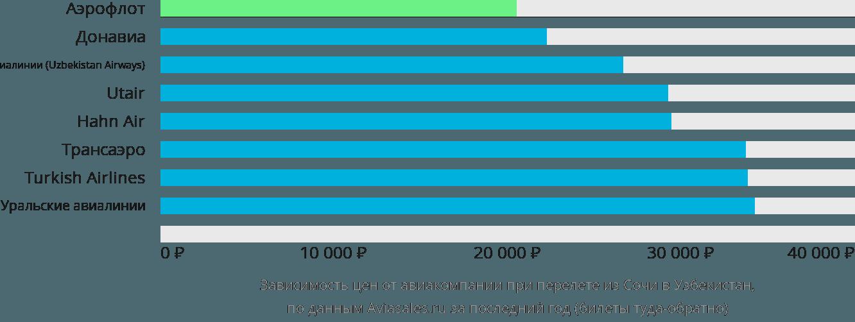 Динамика цен в зависимости от авиакомпании, совершающей перелет из Сочи в Узбекистан