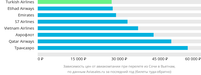 Динамика цен в зависимости от авиакомпании, совершающей перелет из Сочи в Вьетнам