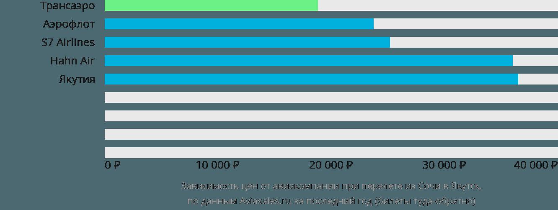 Динамика цен в зависимости от авиакомпании, совершающей перелет из Сочи в Якутск