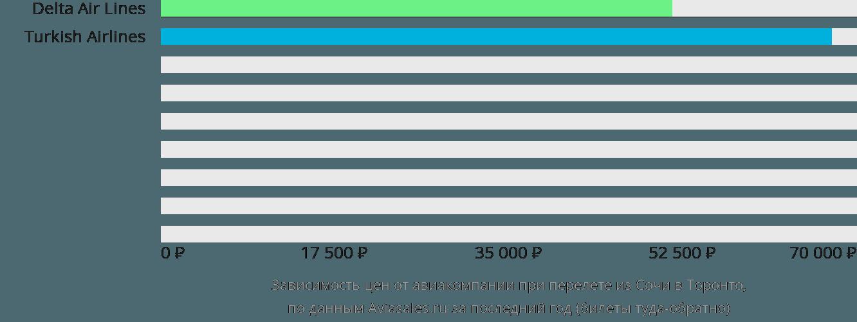 Динамика цен в зависимости от авиакомпании, совершающей перелет из Сочи в Торонто
