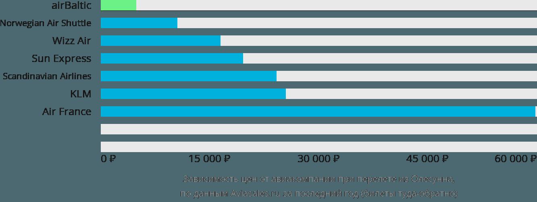 Динамика цен в зависимости от авиакомпании, совершающей перелет из Олесунна