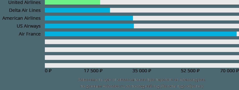 Динамика цен в зависимости от авиакомпании, совершающей перелет из Александрии