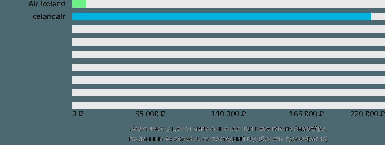 Динамика цен в зависимости от авиакомпании, совершающей перелет из Акюрейри