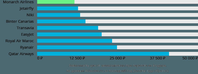Динамика цен в зависимости от авиакомпании, совершающей перелет из Агадира