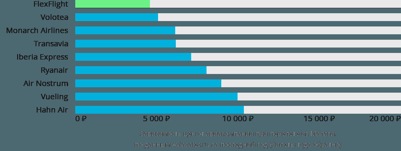 Динамика цен в зависимости от авиакомпании, совершающей перелет из Малаги