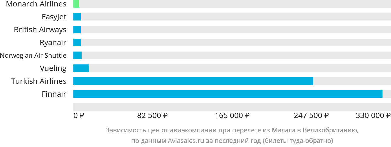 Динамика цен в зависимости от авиакомпании, совершающей перелёт из Малаги в Великобританию