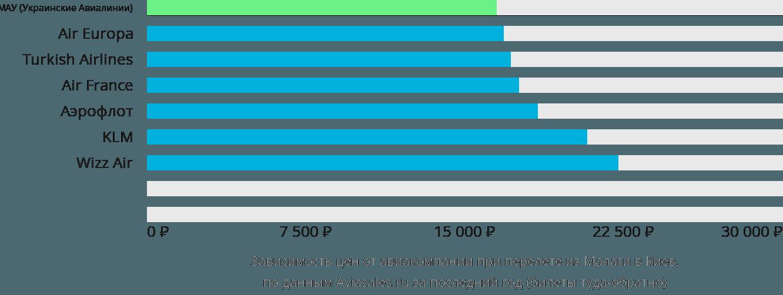 Динамика цен в зависимости от авиакомпании, совершающей перелет из Малаги в Киев