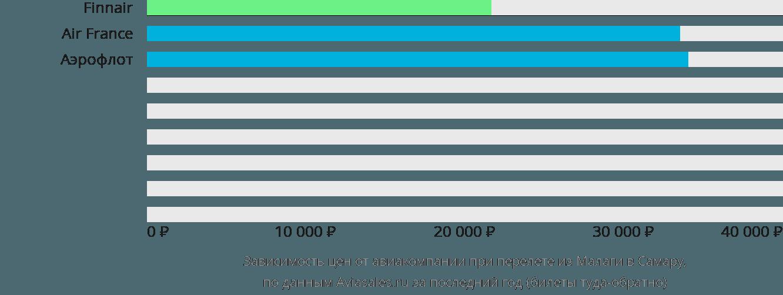 Динамика цен в зависимости от авиакомпании, совершающей перелет из Малаги в Самару