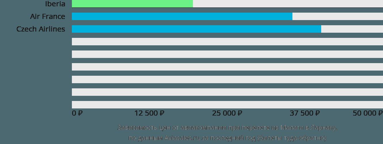 Динамика цен в зависимости от авиакомпании, совершающей перелет из Малаги в Ларнаку