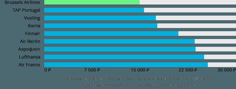 Динамика цен в зависимости от авиакомпании, совершающей перелет из Малаги в Санкт-Петербург