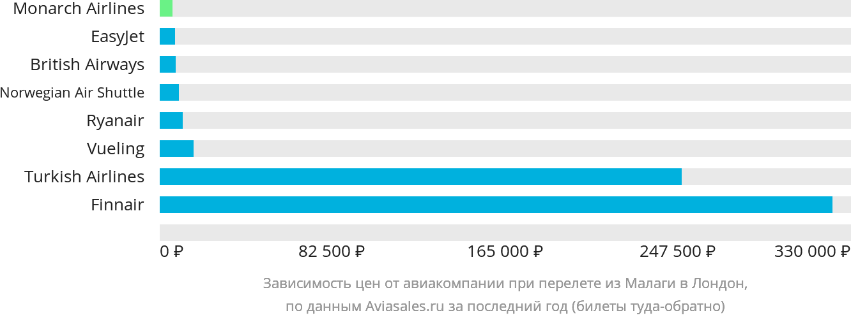 Динамика цен в зависимости от авиакомпании, совершающей перелет из Малаги в Лондон