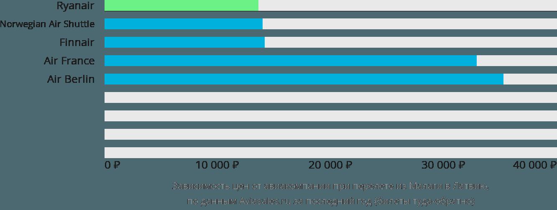 Динамика цен в зависимости от авиакомпании, совершающей перелёт из Малаги в Латвию