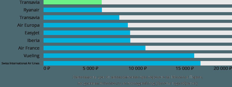 Динамика цен в зависимости от авиакомпании, совершающей перелет из Малаги в Париж