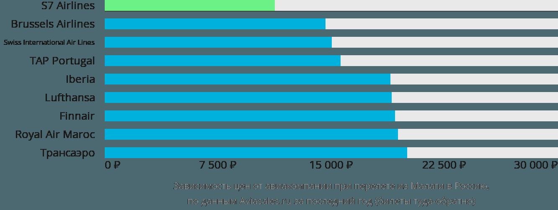 Динамика цен в зависимости от авиакомпании, совершающей перелёт из Малаги в Россию
