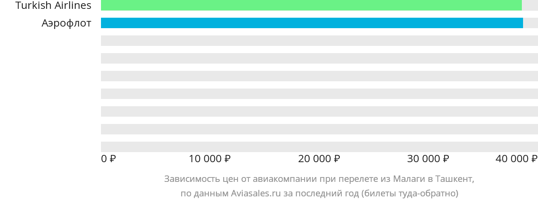 Динамика цен в зависимости от авиакомпании, совершающей перелет из Малаги в Ташкент