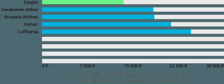 Динамика цен в зависимости от авиакомпании, совершающей перелет из Малаги в Вильнюс
