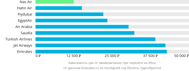 Динамика цен в зависимости от авиакомпании, совершающей перелет из Абхи