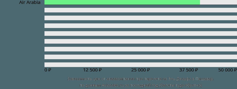 Динамика цен в зависимости от авиакомпании, совершающей перелет из Эль-Джауфа в Пешавар