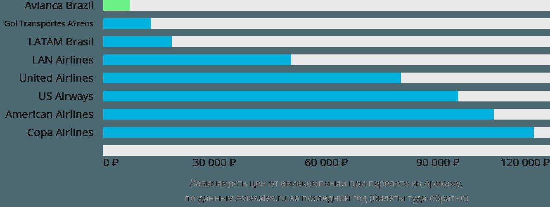 Динамика цен в зависимости от авиакомпании, совершающей перелет из Аракажу
