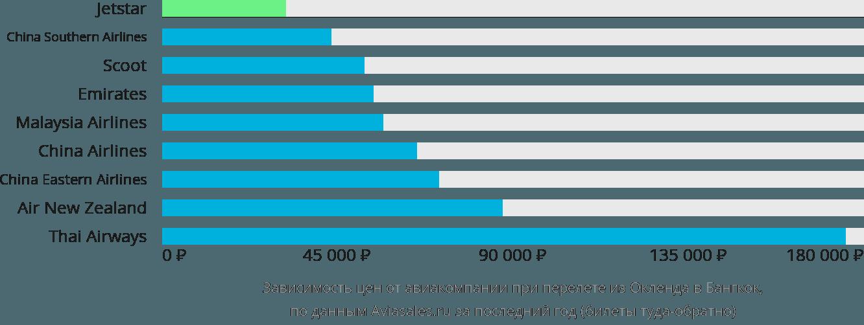 Динамика цен в зависимости от авиакомпании, совершающей перелет из Окленда в Бангкок