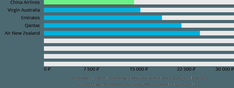 Динамика цен в зависимости от авиакомпании, совершающей перелет из Окленда в Брисбен