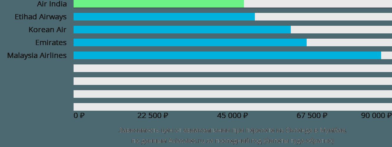 Динамика цен в зависимости от авиакомпании, совершающей перелет из Окленда в Мумбаи