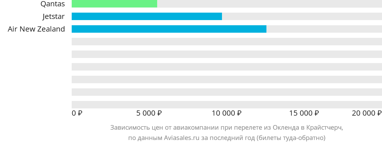 Динамика цен в зависимости от авиакомпании, совершающей перелет из Окленда в Крайстчерч