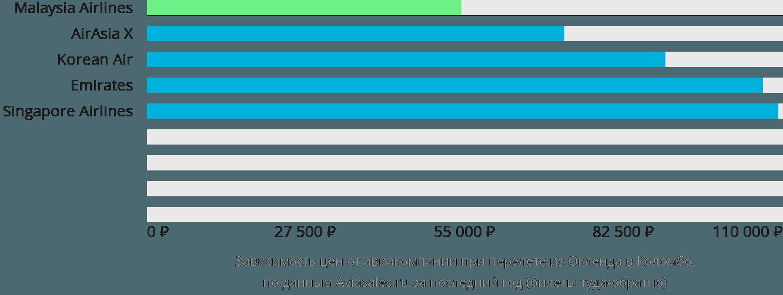 Динамика цен в зависимости от авиакомпании, совершающей перелет из Окленда в Коломбо