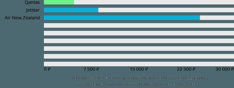 Динамика цен в зависимости от авиакомпании, совершающей перелет из Окленда в Данидин