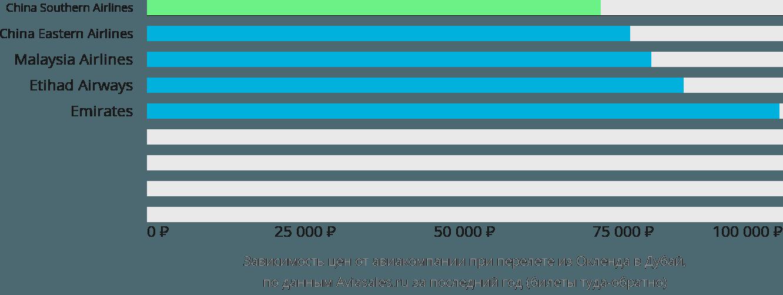 Динамика цен в зависимости от авиакомпании, совершающей перелет из Окленда в Дубай