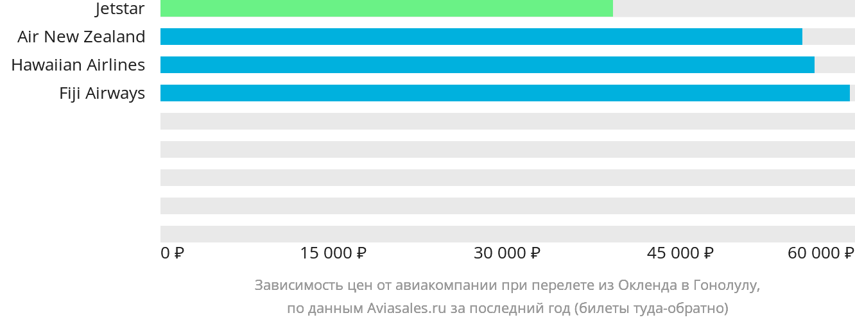 Динамика цен в зависимости от авиакомпании, совершающей перелет из Окленда в Гонолулу