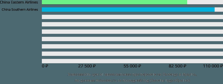 Динамика цен в зависимости от авиакомпании, совершающей перелет из Окленда в Иркутск