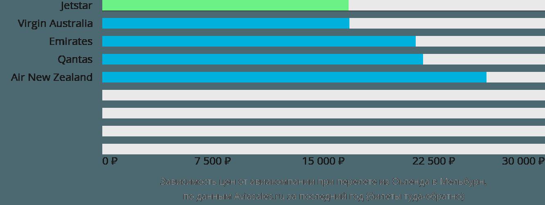 Динамика цен в зависимости от авиакомпании, совершающей перелет из Окленда в Мельбурн