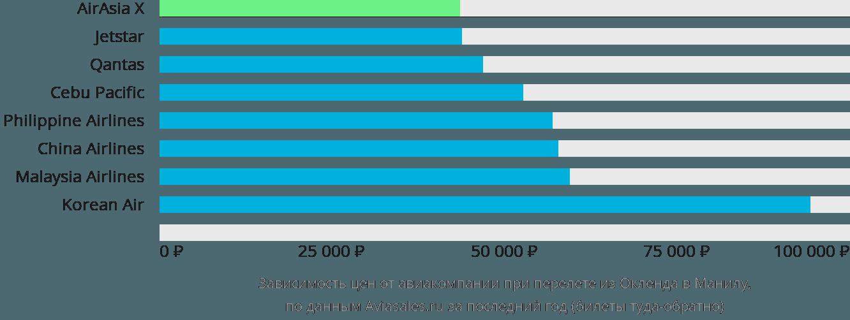 Динамика цен в зависимости от авиакомпании, совершающей перелет из Окленда в Манилу