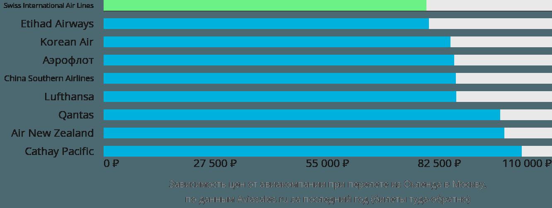 Динамика цен в зависимости от авиакомпании, совершающей перелет из Окленда в Москву