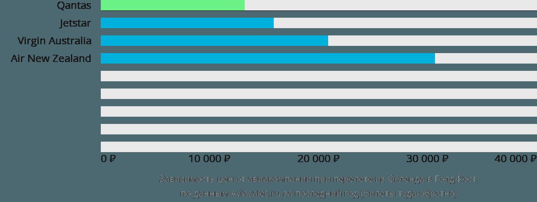 Динамика цен в зависимости от авиакомпании, совершающей перелет из Окленда в Голд-Кост