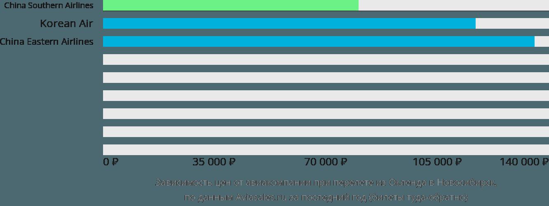 Динамика цен в зависимости от авиакомпании, совершающей перелет из Окленда в Новосибирск
