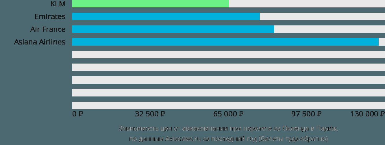 Динамика цен в зависимости от авиакомпании, совершающей перелет из Окленда в Париж