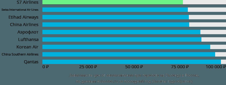 Динамика цен в зависимости от авиакомпании, совершающей перелет из Окленда в Россию